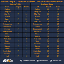 Premier Leage Table Festive Cheer Or Christmas Nightmare A Guide To Premier League