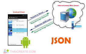 android json retrieving data from url web server php mysql and json - Android Json