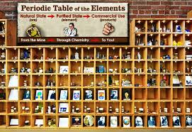 show me the periodic table periodic table of elements show me
