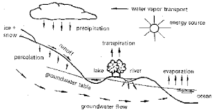 The Location Of The Water Table Is Subject To Change 1 Treatment Of Water An Introduction To The Subject