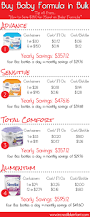 Where To Buy Similac Total Comfort How To Save 350 Or More On Baby Formula Incredible Infant