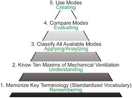 a taxonomy for mechanical ventilation 10 fundamental maxims
