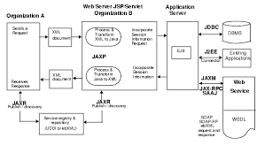 tutorial web service java top best webservice training institute in chennai top best java