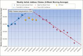 Jobless Claims by Job Picture Is Getting Brighter In The U S In General And In