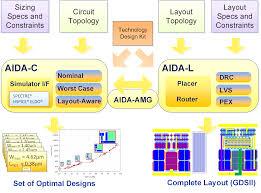 pcb layout design engineer salary symbols analog ic design analog ic design nptel analog ic design