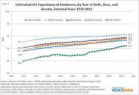 life expectancy tables 2016 78 fig4 jpg