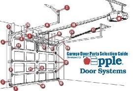 Overhead Door Replacement Parts Innovative Overhead Door Parts With Garage Door Parts