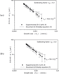 modeling dendritic structure and mechanical properties of zn u2013al
