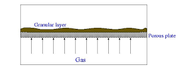 Air Fluidized Bed Shallow Fluidized Bed