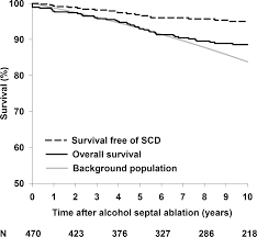 alcohol septal ablation in patients with hypertrophic obstructive