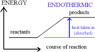 exothermic reactions endothermic reactions energy changes examples