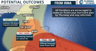 Longitude Position In A Time by Irma Is Likely A Florida Problem Florida Storms