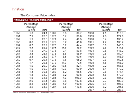 us bureau of labor statistics cpi unemployment inflation ppt