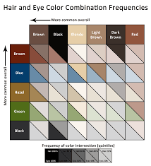 eye color rarity chart picture bodybuilding com forums