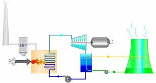 how does a thermal power plant work learn engineering