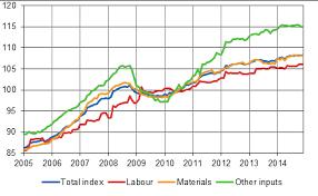 building costs statistics finland building cost index
