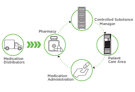 temperature controlled medication cabinet controlled substance inventory log database omnicell