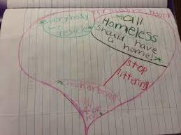 Heart Map Persuasive Writing â U20ac U201d Three Strategies For Generating Ideas