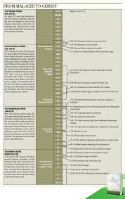 from malachi to christ nivzondervanstudybible bible charts