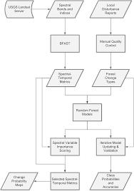 characterizing forest change using community based monitoring data