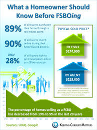 keeping current matters fsbo what you should know before trying