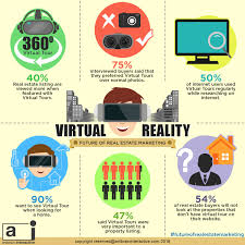 why virtual reality is the future of real estate marketing