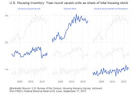 housing trends 2017 if housing inventory is so tight why are so many homes vacant