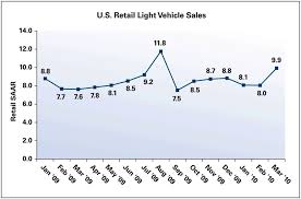 toyota us sales march new vehicle retail sales on rebound thedetroitbureau com