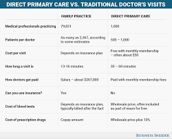 things you need for a new house direct primary care a no insurance healthcare model business