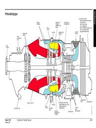15 powerplant gas compressor turbine