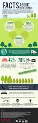 facts about farm to table