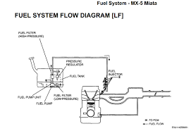 new nc question regarding petrol filter mx 5 miata forum