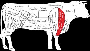 comment cuisiner jumeau boeuf jumeaux de bœuf boucherie charcuterie fromagerie carnivor