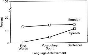 language development and emotional expression supplement