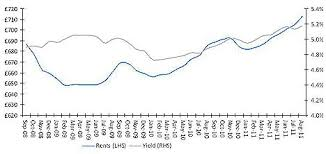 average rent price rental prices accelerate at their fastest pace in a year and have