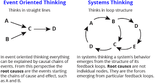 design event definition diagram of event oriented thinking c3lddt design thinking