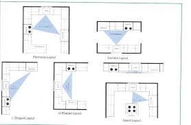 Small Kitchen Design Layout Ideas Kitchen Floor Plan With Dimensions Small Kitchen Ideas Pinterest