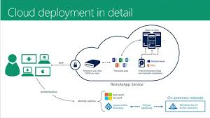 Azure Overview by Deploy Azure Remoteapp With Vnet Using Powershell Petri