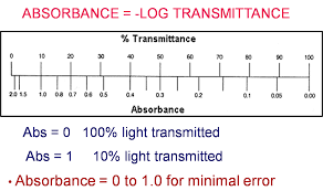 In Which Would You Expect The Best Transmission Of Light Chem 125 Experiment Ii