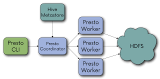 presto a small step for devops engineer but a big step for