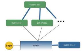 factory design pattern factory method design pattern java tutorial