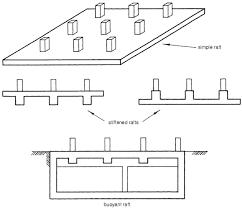 retaining wall and raft basement construction best basement