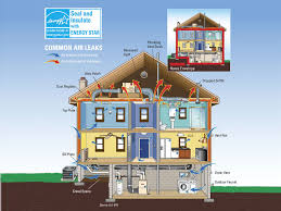 house energy efficiency your guide to energy efficient home heating systems freshome com