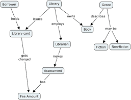 Maps For Business Cards Concept Mapping And Concept Modeling U2014 Sensemaking At The Business