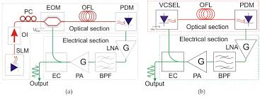 long wavelength vcsels and vcsel based processing of microwave