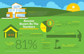 what today u0027s 55 plus buyers want in a home