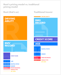 Car Insurance Estimates By Model by How Root Actually Prices Car Insurance