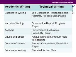 Freelance Writer Job Description For Resume by Technical Writer Job Description Best Resume Editing Websites