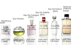 understanding what is eau de toilette eau de parfum maxaroma