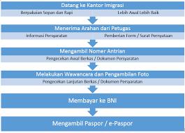 membuat prosedur paspor tata cara pembuatan paspor dan e paspor lengkap